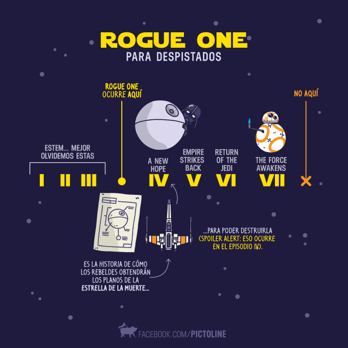 Star Wars Rogue One for dummies