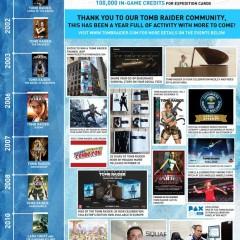 Tomb Raider: 20 años de historia en una infografía
