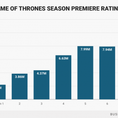 Juego de tronos se despide con otro récord de audiencia